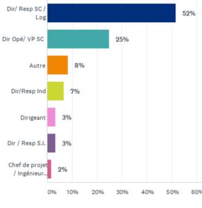 Une majorité de répondant à notre sondage Supply Chain robuste & agile sont des décideurs de la Supply Chain