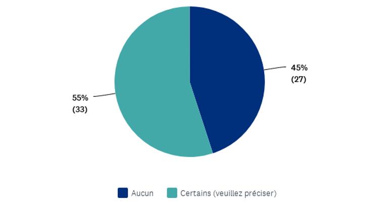 55% des répondants manquent de certains moyens pour rendre leur Supply Chain plus robuste & agile