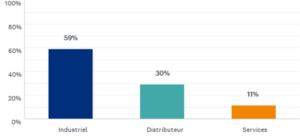 Plus de la moitié des répondants à notre sondage Supply Chain robuste & agile sont des industriels