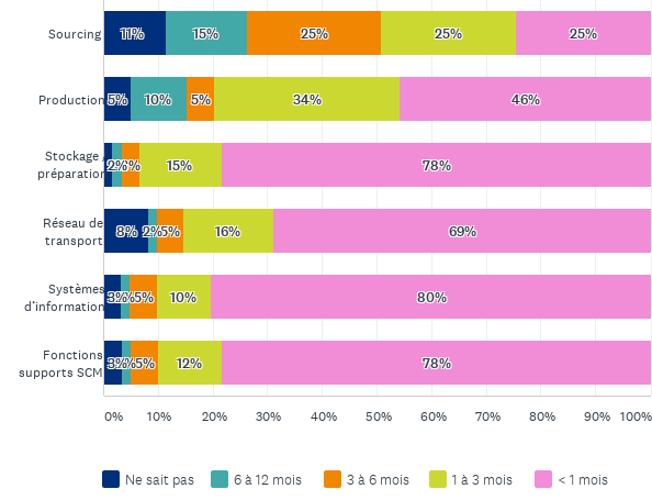 Une majorité de répondants s'estiment très réactifs face aux aléas