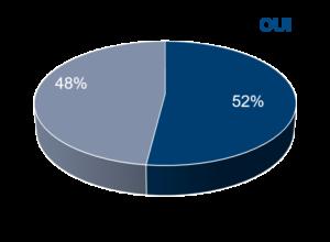 48% de non pour 52% de sociétés qui se sont fixé des objectifs de robustesse et d'agilité pour leur Supply Chain