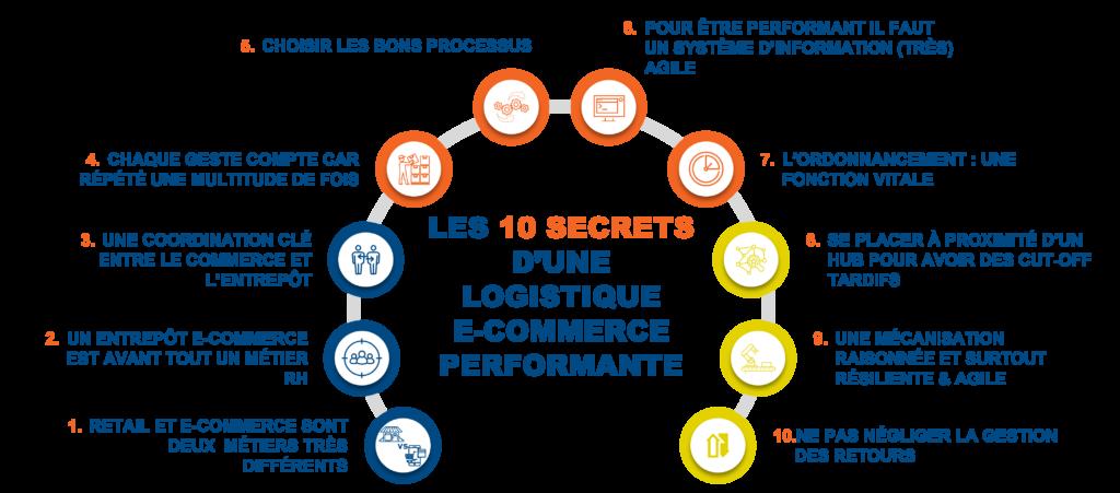 Les 10 secrets d'une logistique e-commerce performante selon François Rochet, Associé de DIAGMA